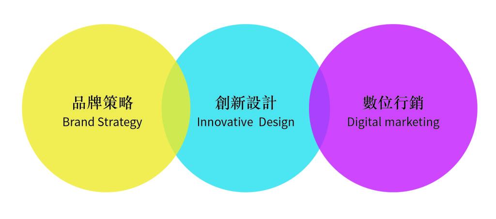 品牌策略三個圈圈